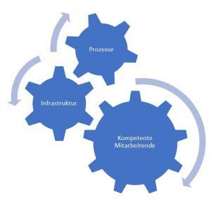 Erfolg ist ein Prozess: Projektmanagement Köln