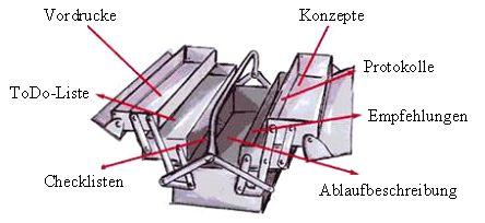 Werkzeugkoffer eines Handwerksmeisters