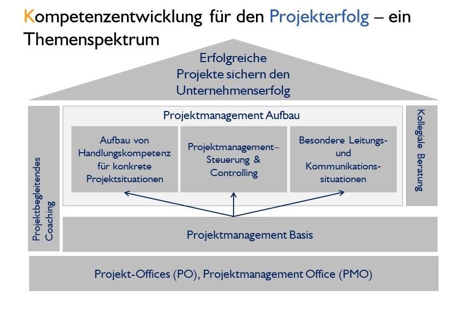 Kompetenzentwicklung für den Projekterfolg